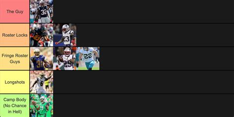 Patriots roster tier: Breaking down Devin McCourty and the